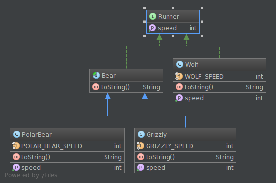 Create uml diagrams with simple dsls in eclipse and intellij dzone image title ccuart Images